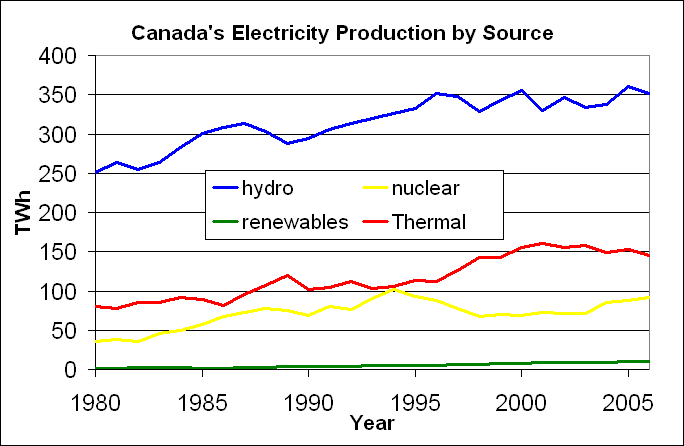 Electricity_production_in_Canada